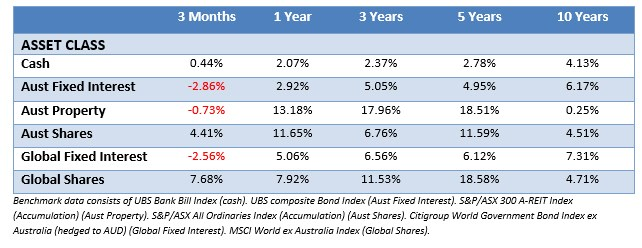Investment Planning Western Sydney