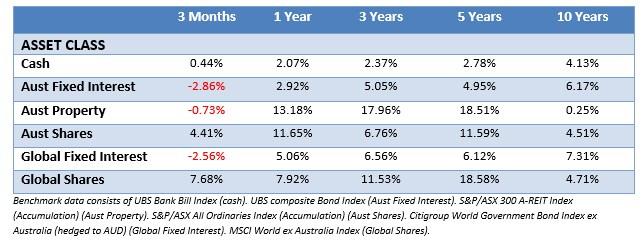SMSF Investing Sydney